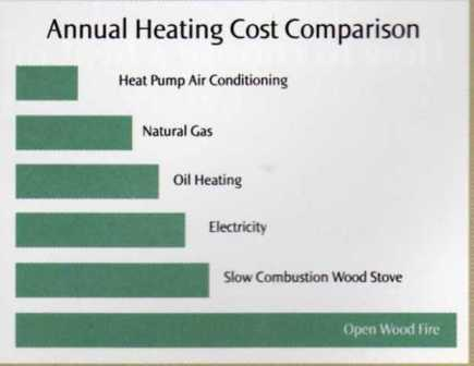 Comparison Of Inverter Air Conditioners against other forms of heating